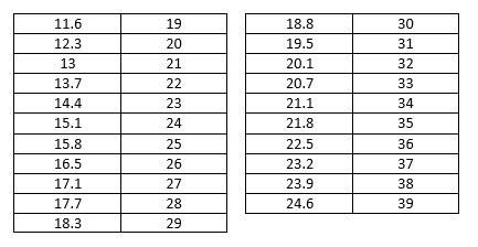 Voeten opmeten tabel